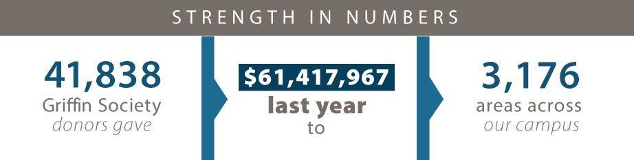 41,838 griffin society donors gave 61,417967 dollars last year to 3,176 areas across campus